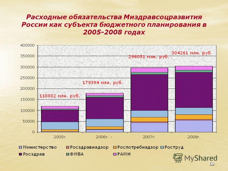 59 Расходные обязательства Миздравсоцразвития России как субъекта бюджетного планирования в 2005-2008 годах