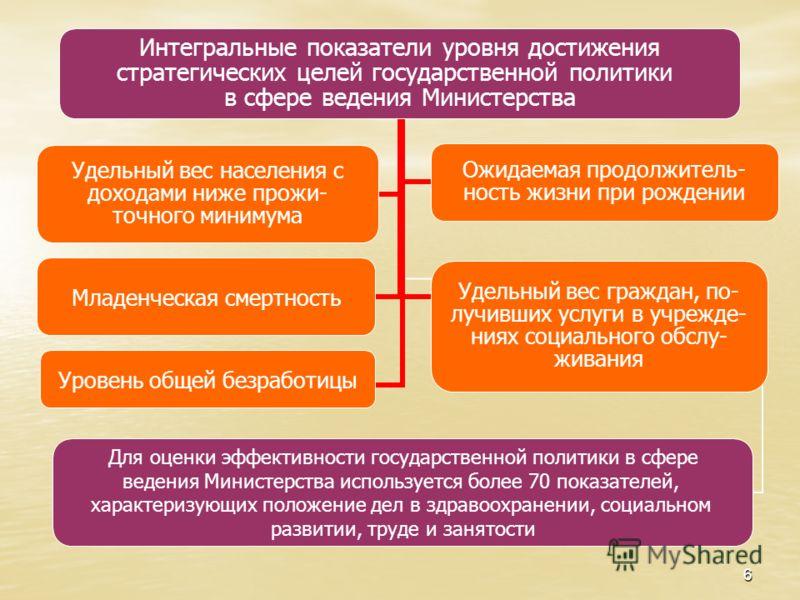 6 Интегральные показатели уровня достижения стратегических целей государственной политики в сфере ведения Министерства Уровень общей безработицы Удельный вес граждан, по- лучивших услуги в учрежде- ниях социального обслу- живания Для оценки эффективн