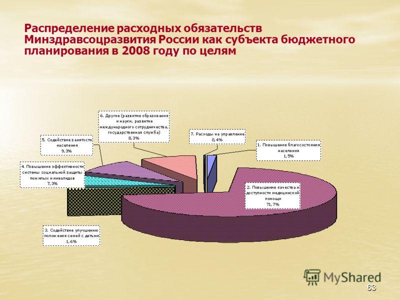 63 Распределение расходных обязательств Минздравсоцразвития России как субъекта бюджетного планирования в 2008 году по целям