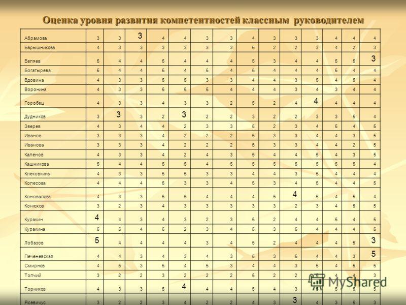 Оценка уровня развития компетентностей классным руководителем Абрамова33 3 44334333444 Барышникова43333335223423 Беляев5445444534455 3 Богатырева54454545444544 Вдовина43355334435454 Воронина43355544434344 Горобец4334332524 4 444 Дудников3 3 32 3 2232