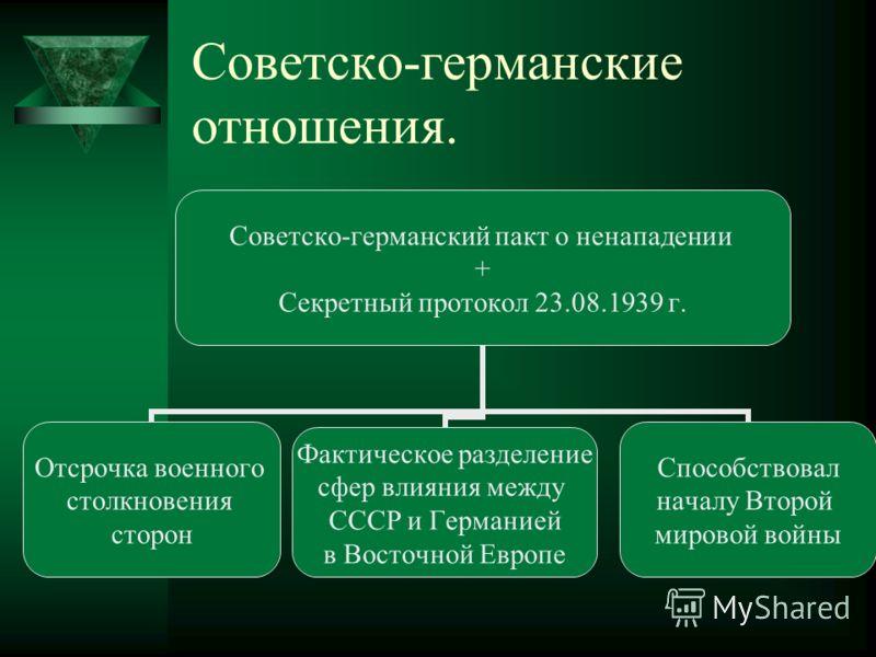 Советско-германские отношения. Советско-германский пакт о ненападении + Секретный протокол 23.08.1939 г. Отсрочка военного столкновения сторон Фактическое разделение сфер влияния между СССР и Германией в Восточной Европе Способствовал началу Второй м