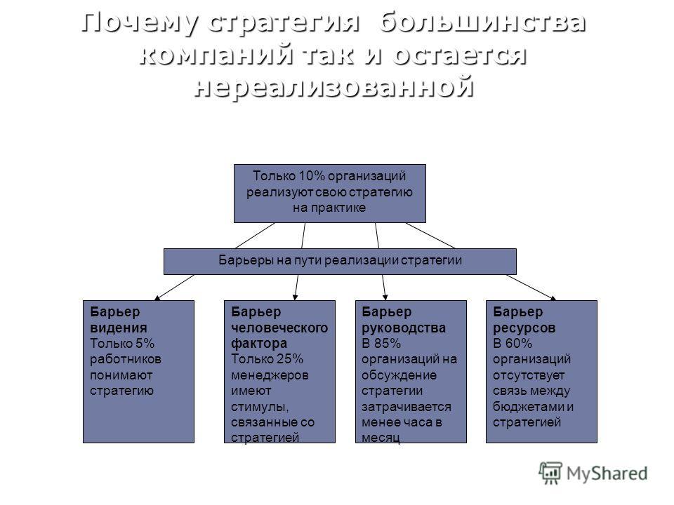 Почему стратегия большинства компаний так и остается нереализованной Только 10% организаций реализуют свою стратегию на практике Барьеры на пути реализации стратегии Барьер видения Только 5% работников понимают стратегию Барьер ресурсов В 60% организ