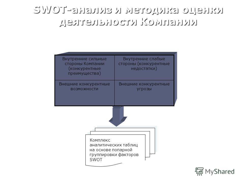 SWOT-анализ и методика оценки деятельности Компании Комплекс аналитических таблиц на основе попарной группировки факторов SWOT Внешние конкурентные угрозы Внешние конкурентные возможности Внутренние слабые стороны (конкурентные недостатки) Внутренние