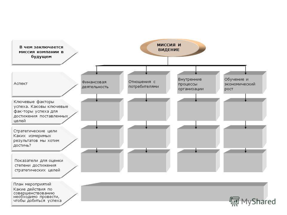 Система сбалансированных показателей деятельности Компании МИССИЯ И ВИДЕНИЕ Финансовая деятельность Отношения с потребителями Внутренние процессы организации Обучение и экономический рост Аспект Стратегические цели Каких измеримых результатов мы хоти