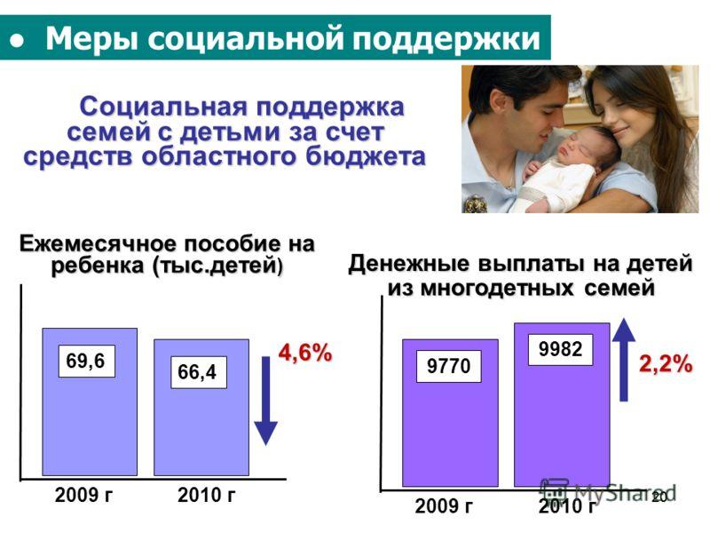 20 Социальная поддержка семей с детьми за счет средств областного бюджета Ежемесячное пособие на ребенка (тыс.детей ) Меры социальной поддержки Денежные выплаты на детей из многодетных семей 4,6% 2009 г2010 г 69,6 66,4 2,2% 2009 г2010 г 9770 9982