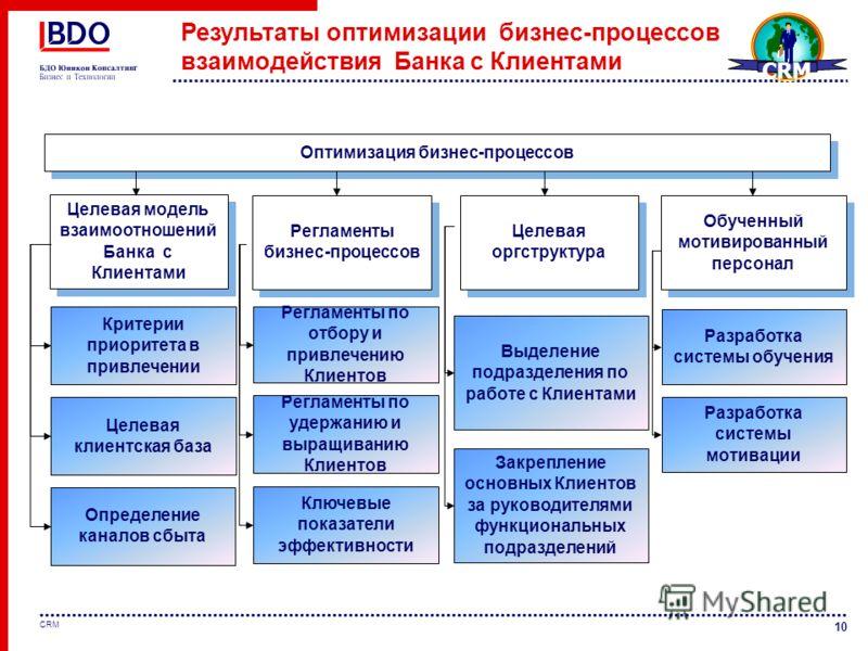 10 CRM Результаты оптимизации бизнес-процессов взаимодействия Банка с Клиентами Целевая модель взаимоотношений Банка с Клиентами Регламенты бизнес-процессов Целевая оргструктура Обученный мотивированный персонал Критерии приоритета в привлечении Целе