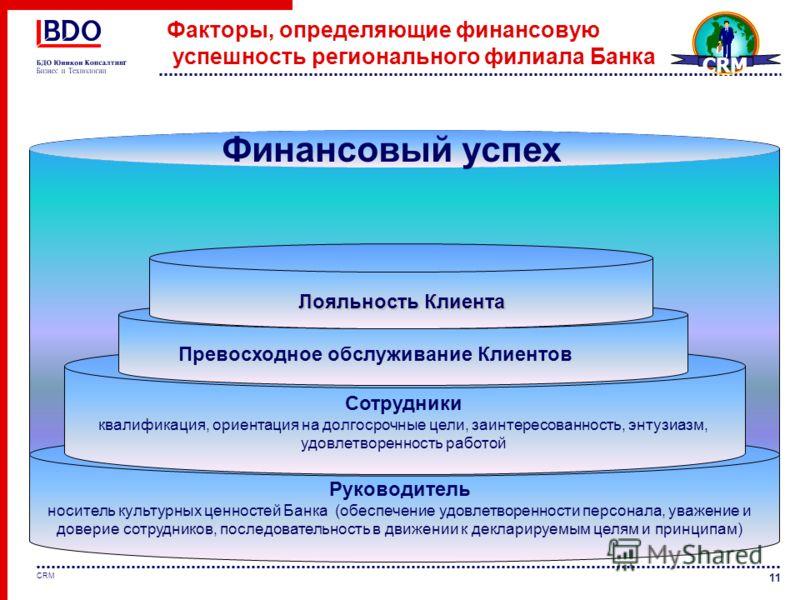 11 CRM Факторы, определяющие финансовую успешность регионального филиала Банка Руководитель носитель культурных ценностей Банка (обеспечение удовлетворенности персонала, уважение и доверие сотрудников, последовательность в движении к декларируемым це