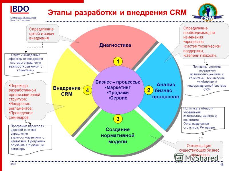 16 CRM Диагностика 1 2 Бизнес – процессы: Маркетинг Продажи Сервис Анализ бизнес – процессов 4 Создание нормативной модели 3 Определение необходимых для изменения: процессов, систем технической поддержки, степени гибкости. Определение целей и задач в