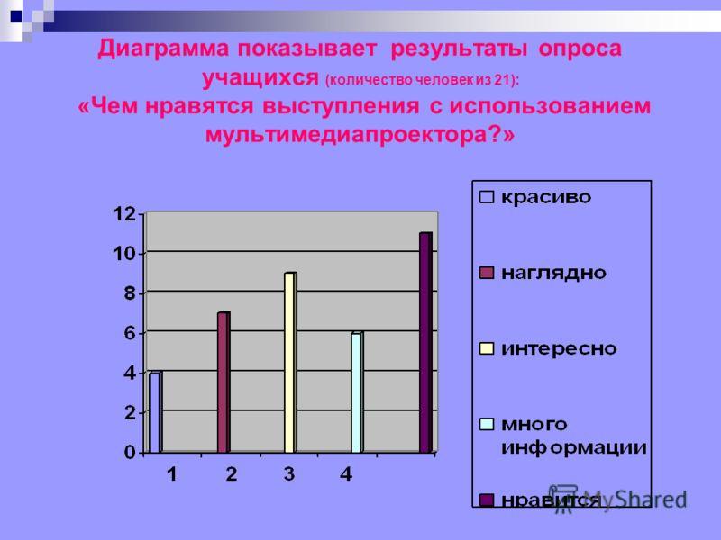 Диаграмма показывает результаты опроса учащихся (количество человек из 21): «Чем нравятся выступления с использованием мультимедиапроектора?»