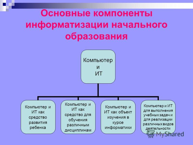Основные компоненты информатизации начального образования Компьютер и ИТ Компьютер и ИТ как средство развития ребенка Компьютер и ИТ как средство для обучения различным дисциплинам Компьютер и ИТ как объект изучения в курсе информатики Компьютер и ИТ