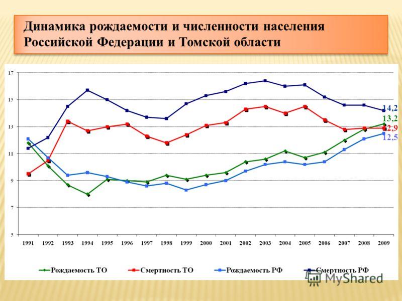 Динамика рождаемости и численности населения Российской Федерации и Томской области 13,2 12,9 14,2 12,5