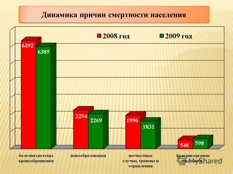 Динамика причин смертности населения