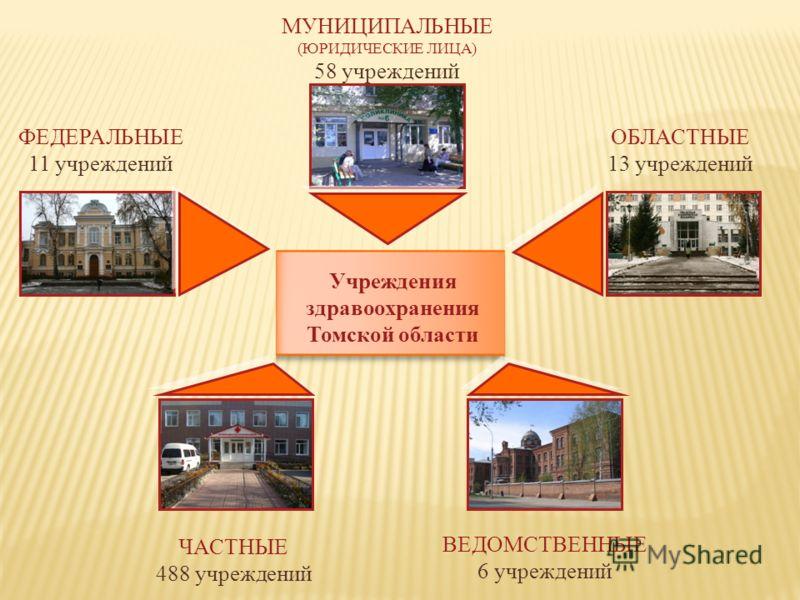 Учреждения здравоохранения Томской области ФЕДЕРАЛЬНЫЕ 11 учреждений ОБЛАСТНЫЕ 13 учреждений МУНИЦИПАЛЬНЫЕ (ЮРИДИЧЕСКИЕ ЛИЦА) 58 учреждений ЧАСТНЫЕ 488 учреждений ВЕДОМСТВЕННЫЕ 6 учреждений