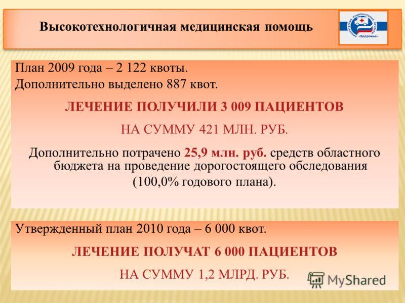 План 2009 года – 2 122 квоты. Дополнительно выделено 887 квот. ЛЕЧЕНИЕ ПОЛУЧИЛИ 3 009 ПАЦИЕНТОВ НА СУММУ 421 МЛН. РУБ. Дополнительно потрачено 25,9 млн. руб. средств областного бюджета на проведение дорогостоящего обследования (100,0% годового плана)