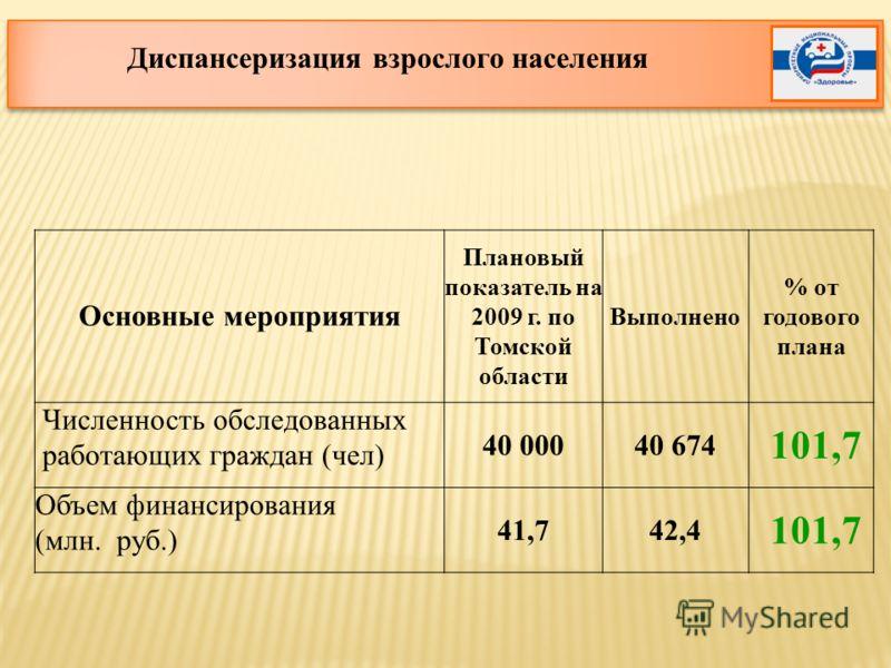 Основные мероприятия Плановый показатель на 2009 г. по Томской области Выполнено % от годового плана Численность обследованных работающих граждан (чел) 40 00040 674 101,7 Объем финансирования (млн. руб.) 41,742,4 101,7 Диспансеризация взрослого насел
