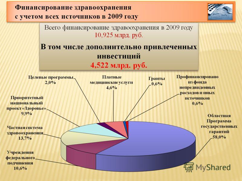 Финансирование здравоохранения с учетом всех источников в 2009 году