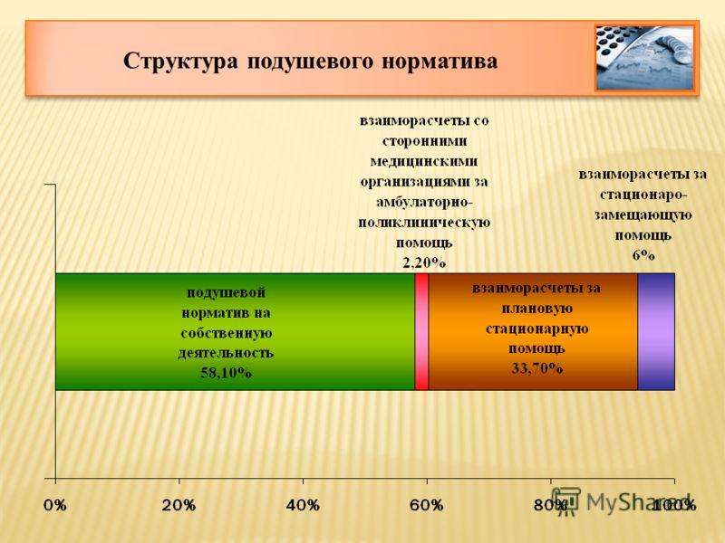 Структура подушевого норматива