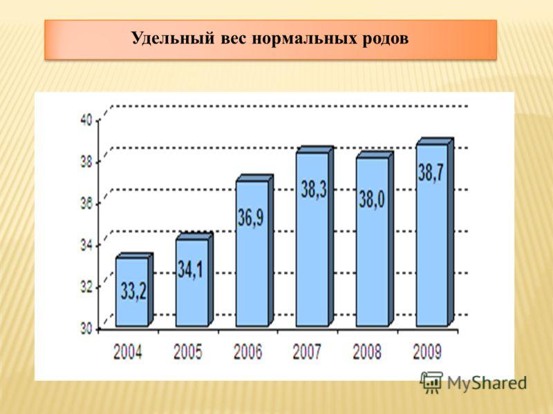 Удельный вес нормальных родов