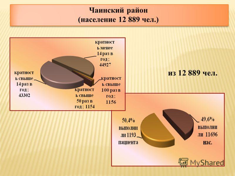 Чаинский район (население 12 889 чел.) из 12 889 чел.