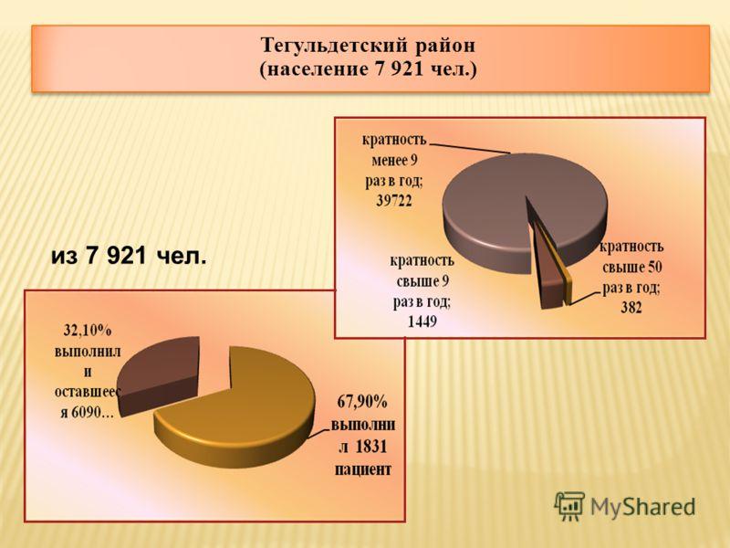 Тегульдетский район (население 7 921 чел.) из 7 921 чел.