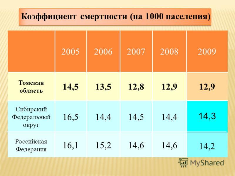 Коэффициент смертности (на 1000 населения) 20052006200720082009 Томская область 14,513,512,812,9 Сибирский Федеральный округ 16,514,414,514,4 14,3 Российская Федерация 16,115,214,6 14,2