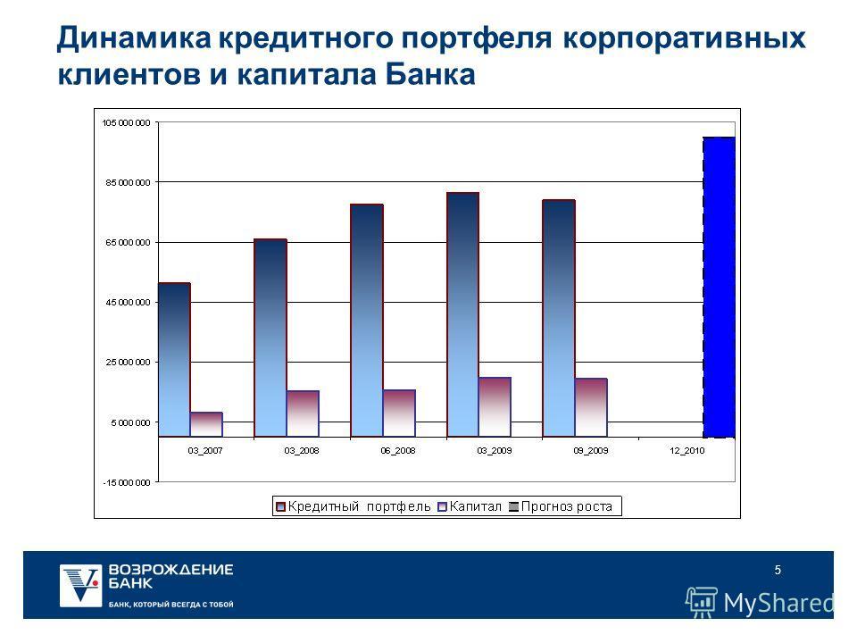 5 Динамика кредитного портфеля корпоративных клиентов и капитала Банка