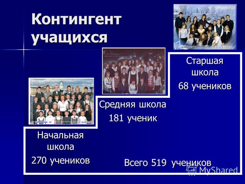 Контингент учащихся Старшая школа 68 учеников Средняя школа 181 ученик Начальная школа 270 учеников Всего 519 Всего 519учеников