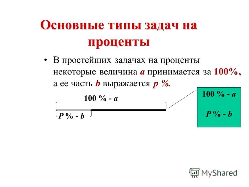 Нахождение процента от числа Нахождение числа по его проценту Нахождение процентного отношения двух чисел