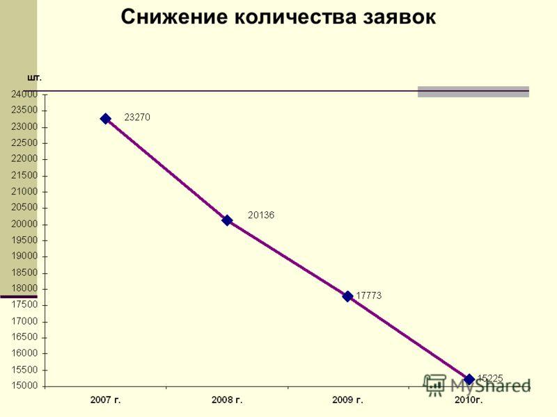 Снижение количества заявок