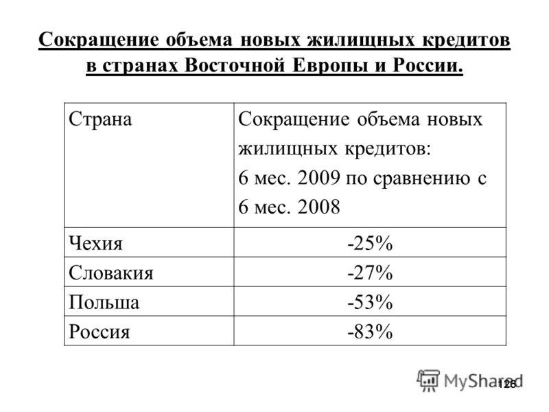 126 Сокращение объема новых жилищных кредитов в странах Восточной Европы и России. 126 Страна Сокращение объема новых жилищных кредитов: 6 мес. 2009 по сравнению с 6 мес. 2008 Чехия-25% Словакия -27% Польша-53% Россия-83%