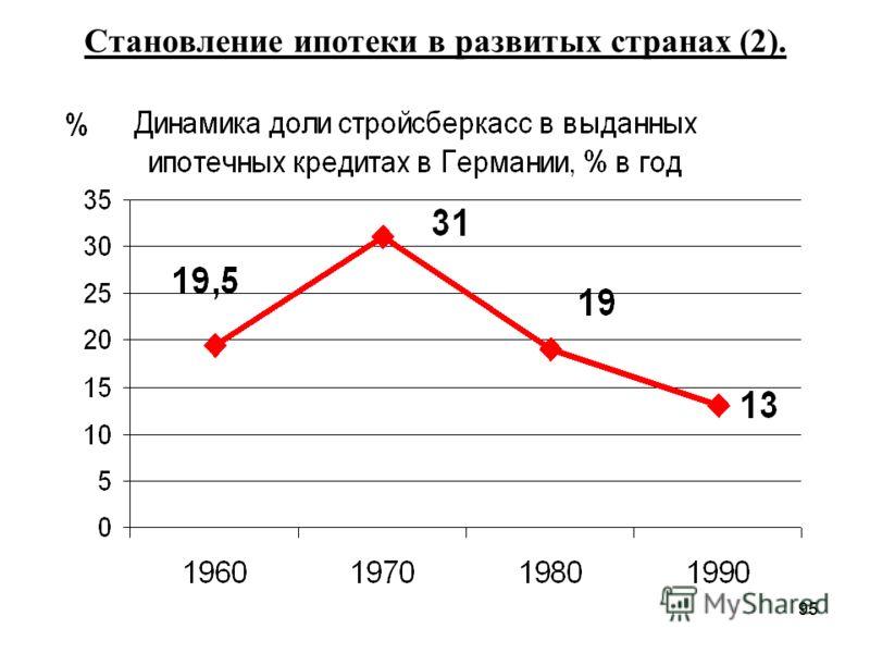 95 Становление ипотеки в развитых странах (2).