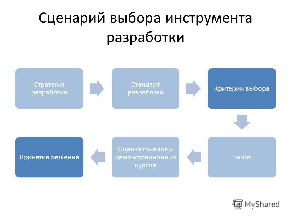 Сценарий выбора инструмента разработки Стратегия разработки Стандарт разработки Критерии выбора Пилот Оценка триалов и демонстрационных курсов Принятие решения