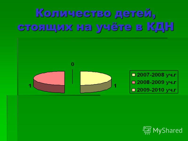 Количество детей, стоящих на учёте в КДН