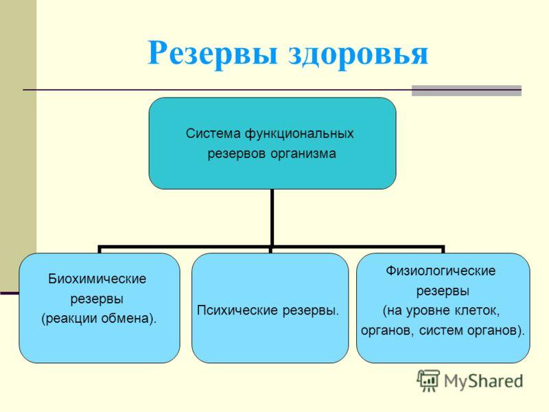Резервы здоровья Система функциональных резервов организма Биохимические резервы (реакции обмена). Психические резервы. Физиологические резервы (на уровне клеток, органов, систем органов).