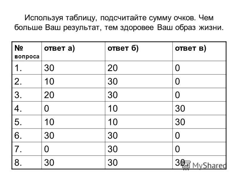 Используя таблицу, подсчитайте сумму очков. Чем больше Ваш результат, тем здоровее Ваш образ жизни. вопроса ответ а)ответ б)ответ в) 1.30200 2.10300 3.20300 4.01030 5.10 30 6.30 0 7.0300 8.30