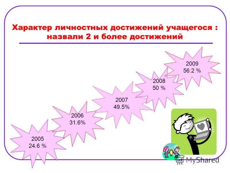 Характер личностных достижений учащегося : назвали 2 и более достижений 2005 24.6 % 2007 49.5% 2008 50 % 2009 56.2 % 2006 31.6%