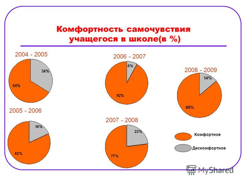 Комфортность самочувствия учащегося в школе(в %) 2004 - 2005 2006 - 2007 2005 - 2006 2007 - 2008 2008 - 2009 Комфортное Дискомфортное