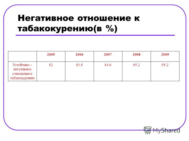 Негативное отношение к табакокурению(в %) 20052006200720082009 Устойчиво – негативное отношение к табакокурению 8283.884.685.295.2