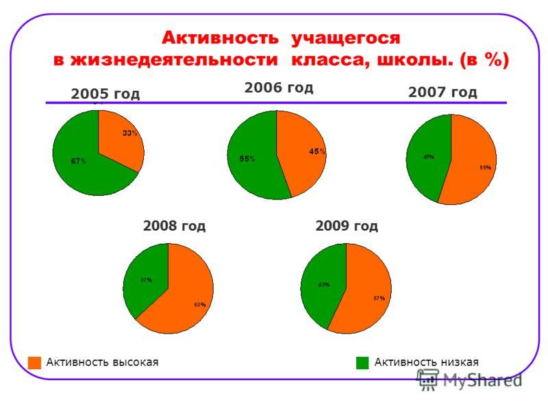 Активность учащегося в жизнедеятельности класса, школы. (в %) 2005 год 2006 год Активность высокаяАктивность низкая 2007 год 2008 год2009 год