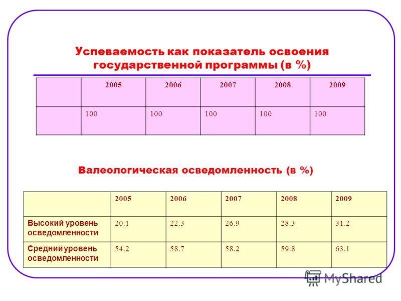 Успеваемость как показатель освоения государственной программы (в %) 20052006200720082009 100 Валеологическая осведомленность (в %) 20052006200720082009 Высокий уровень осведомленности 20.122.326.928.331.2 Средний уровень осведомленности 54.258.758.2