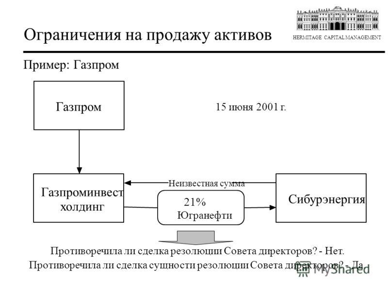 HERMITAGE CAPITAL MANAGEMENT Ограничения на продажу активов Пример: Газпром Противоречила ли сделка резолюции Совета директоров? - Нет. Противоречила ли сделка сущности резолюции Совета директоров? - Да. Газпром Газпроминвест холдинг 21% Югранефти Си