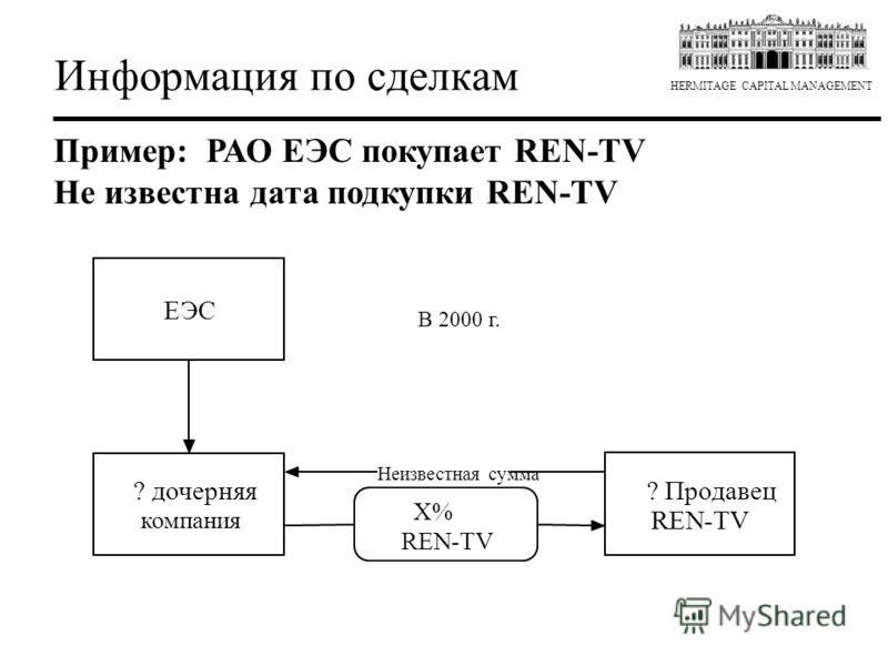 HERMITAGE CAPITAL MANAGEMENT Информация по сделкам Пример: РАО ЕЭС покупает REN-TV Не известна дата покупки REN-TV ? дочерняя компания X% REN-TV ? Продавец REN-TV Неизвестная сумма ЕЭС В 2000 г.
