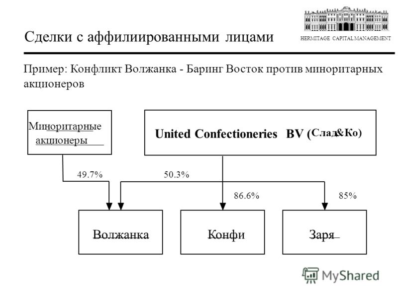 HERMITAGE CAPITAL MANAGEMENT Пример: Конфликт Волжанка - Баринг Восток против миноритарных акционеров Сделки с аффилиированными лицами Волжанка КонфиЗаря United ConfectioneriesBV ( Слад&Ко) Миноритарные акционеры 50.3% 86.6%85% 49.7%