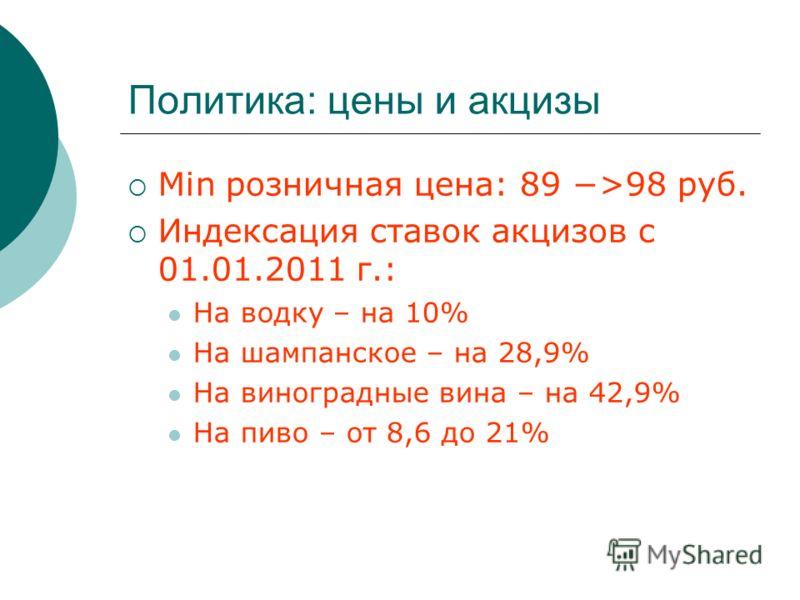 Политика: цены и акцизы Min розничная цена: 89 >98 руб. Индексация ставок акцизов с 01.01.2011 г.: На водку – на 10% На шампанское – на 28,9% На виноградные вина – на 42,9% На пиво – от 8,6 до 21%