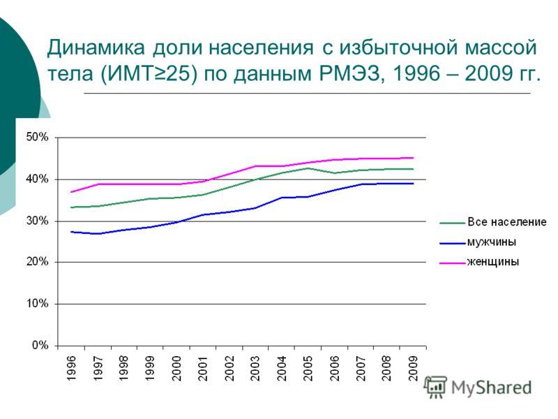 Динамика доли населения с избыточной массой тела (ИМТ25) по данным РМЭЗ, 1996 – 2009 гг.