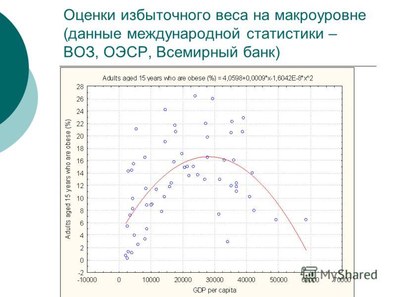 Оценки избыточного веса на макроуровне (данные международной статистики – ВОЗ, ОЭСР, Всемирный банк)