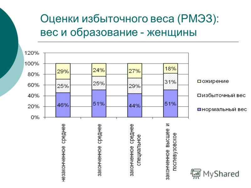 Оценки избыточного веса (РМЭЗ): вес и образование - женщины