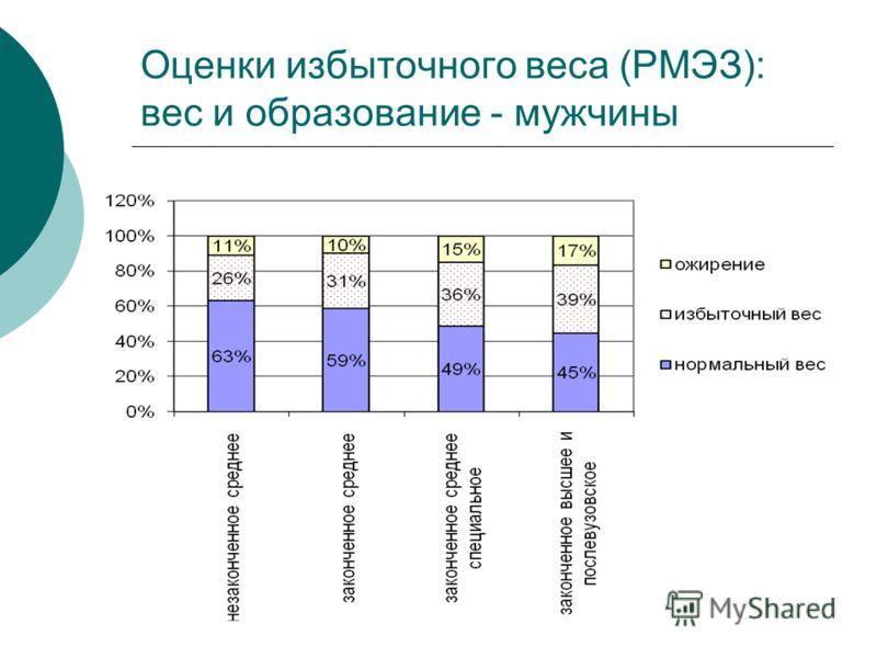 Оценки избыточного веса (РМЭЗ): вес и образование - мужчины