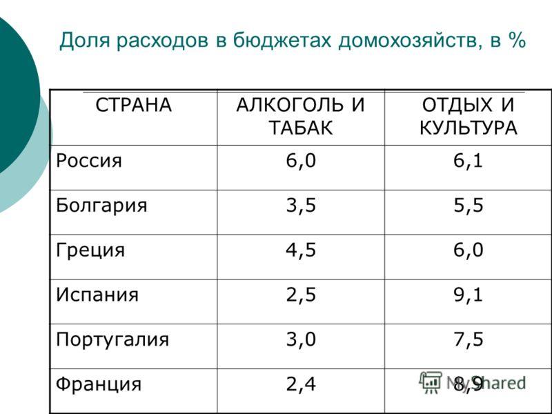 Доля расходов в бюджетах домохозяйств, в % СТРАНААЛКОГОЛЬ И ТАБАК ОТДЫХ И КУЛЬТУРА Россия6,06,1 Болгария3,55,5 Греция4,56,0 Испания2,59,1 Португалия3,07,5 Франция2,48,9