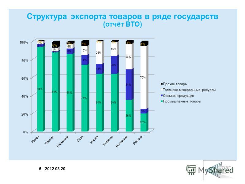 6 2012 03 20 Структура экспорта товаров в ряде государств (отчёт ВТО)